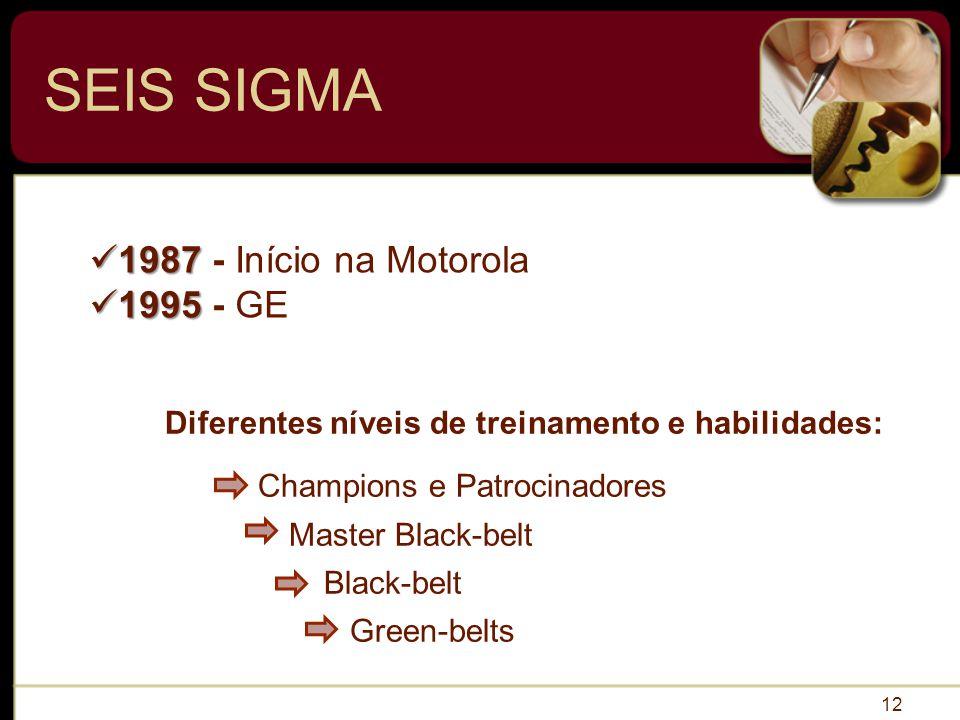 SEIS SIGMA 12 Diferentes níveis de treinamento e habilidades: Champions e Patrocinadores Master Black-belt Black-belt Green-belts 1987 1987 - Início na Motorola 1995 1995 - GE