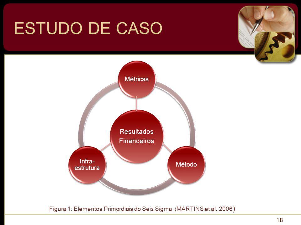 ESTUDO DE CASO 18 Resultados Financeiros MétricasMétodo Infra- estrutura Figura 1: Elementos Primordiais do Seis Sigma (MARTINS et al.