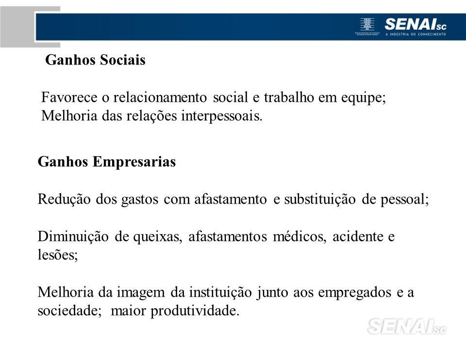 Ganhos Sociais Favorece o relacionamento social e trabalho em equipe; Melhoria das relações interpessoais. Ganhos Empresarias Redução dos gastos com a