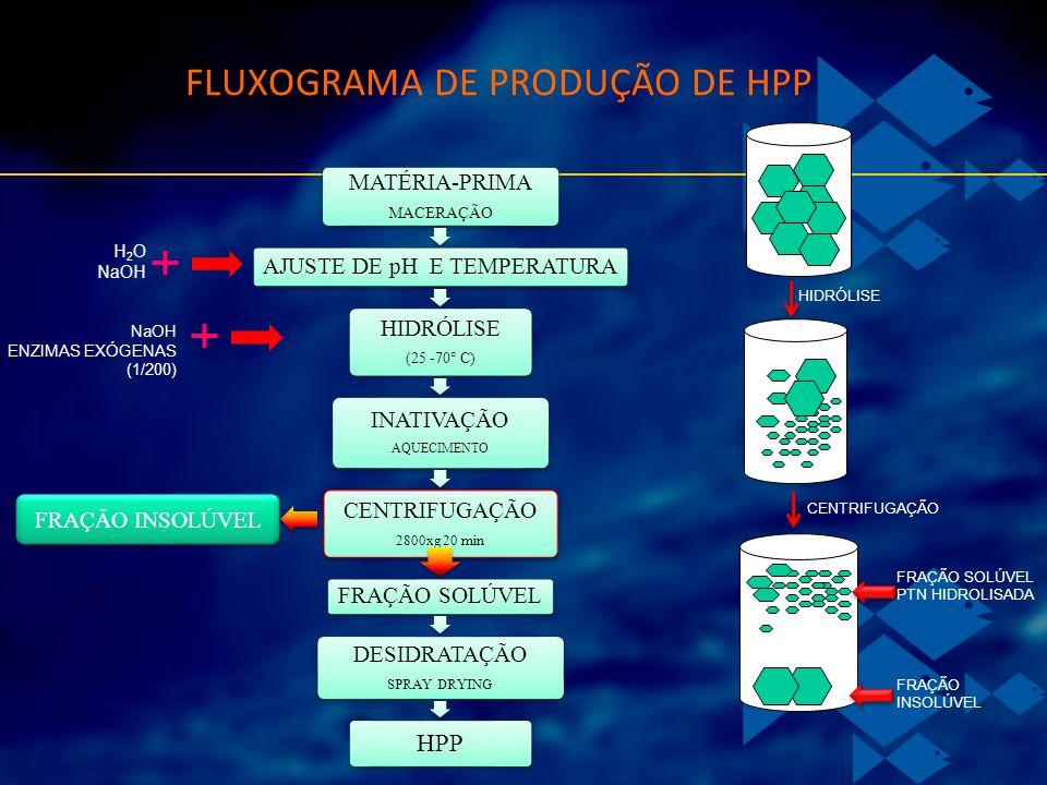 FLUXOGRAMA DE PRODUÇÃO DE HPP MATÉRIA-PRIMA MACERAÇÃO AJUSTE DE pH E TEMPERATURA HIDRÓLISE (25 -70° C) INATIVAÇÃO AQUECIMENTO CENTRIFUGAÇÃO 2800xg 20