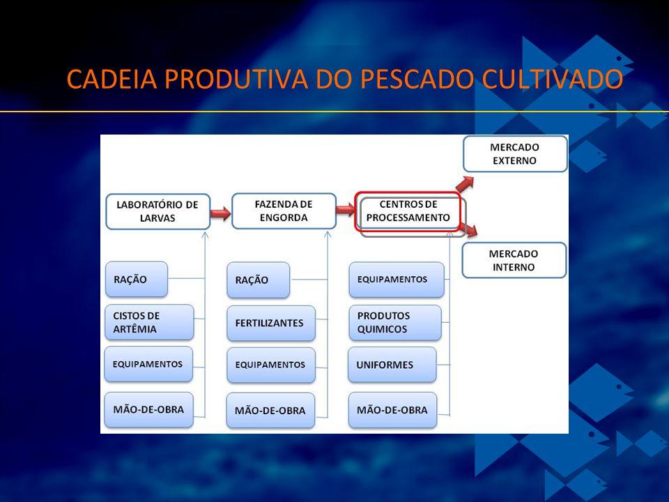 CADEIA PRODUTIVA DO PESCADO CULTIVADO