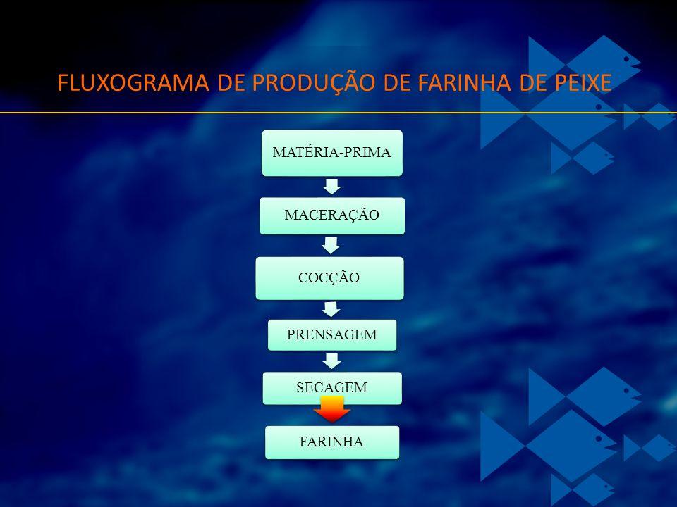 FLUXOGRAMA DE PRODUÇÃO DE FARINHA DE PEIXE MATÉRIA-PRIMA MACERAÇÃO COCÇÃO PRENSAGEM SECAGEM FARINHA