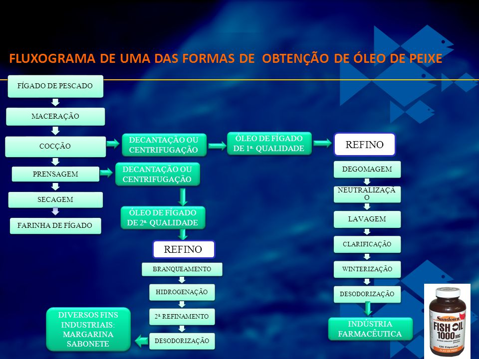 FLUXOGRAMA DE UMA DAS FORMAS DE OBTENÇÃO DE ÓLEO DE PEIXE FÍGADO DE PESCADO MACERAÇÃO COCÇÃO PRENSAGEM SECAGEM FARINHA DE FÍGADO DECANTAÇÃO OU CENTRIF