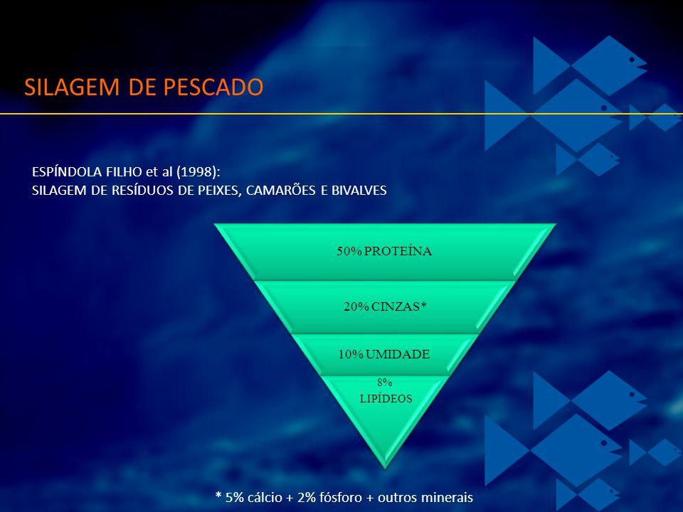 50% PROTEÍNA 20% CINZAS* 10% UMIDADE 8% LIPÍDEOS ESPÍNDOLA FILHO et al (1998): SILAGEM DE RESÍDUOS DE PEIXES, CAMARÕES E BIVALVES * 5% cálcio + 2% fós