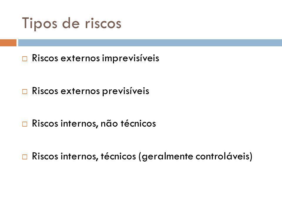 Tipos de riscos Riscos externos imprevisíveis Riscos externos previsíveis Riscos internos, não técnicos Riscos internos, técnicos (geralmente controlá