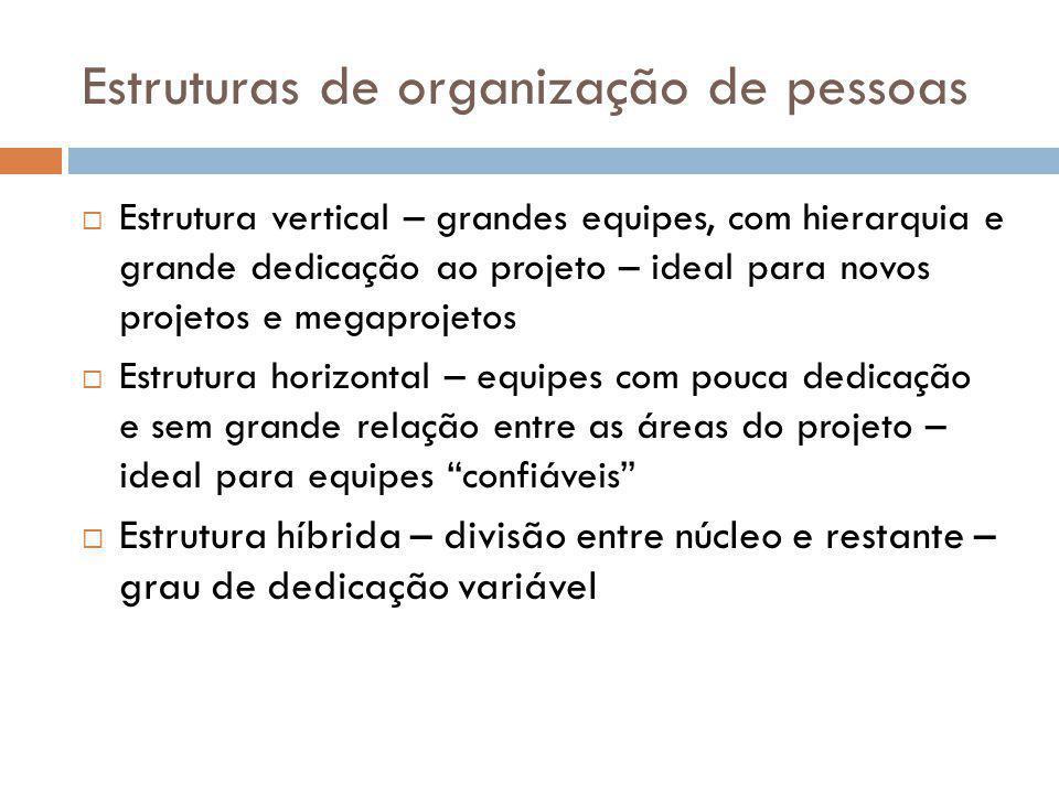 Estruturas de organização de pessoas Estrutura vertical – grandes equipes, com hierarquia e grande dedicação ao projeto – ideal para novos projetos e