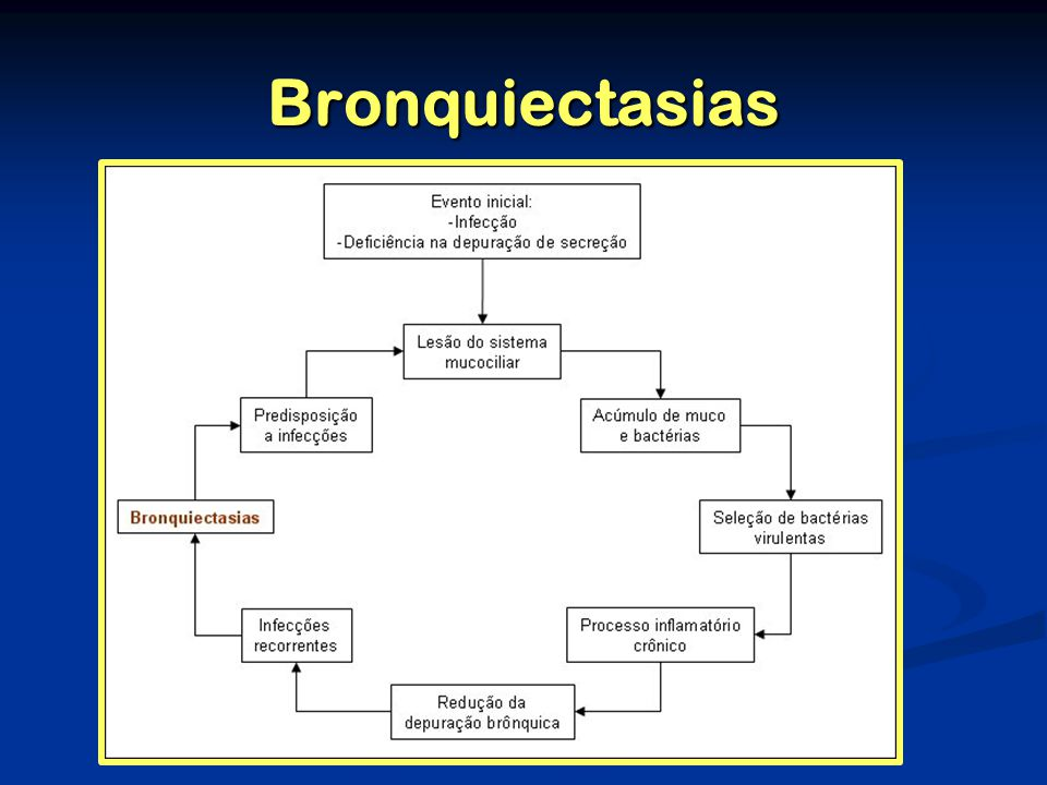 Bronquiectasias Patogenia Patogenia Agressão infecciosa Agressão infecciosa Deficiência na depuração das secreções brônquicas.