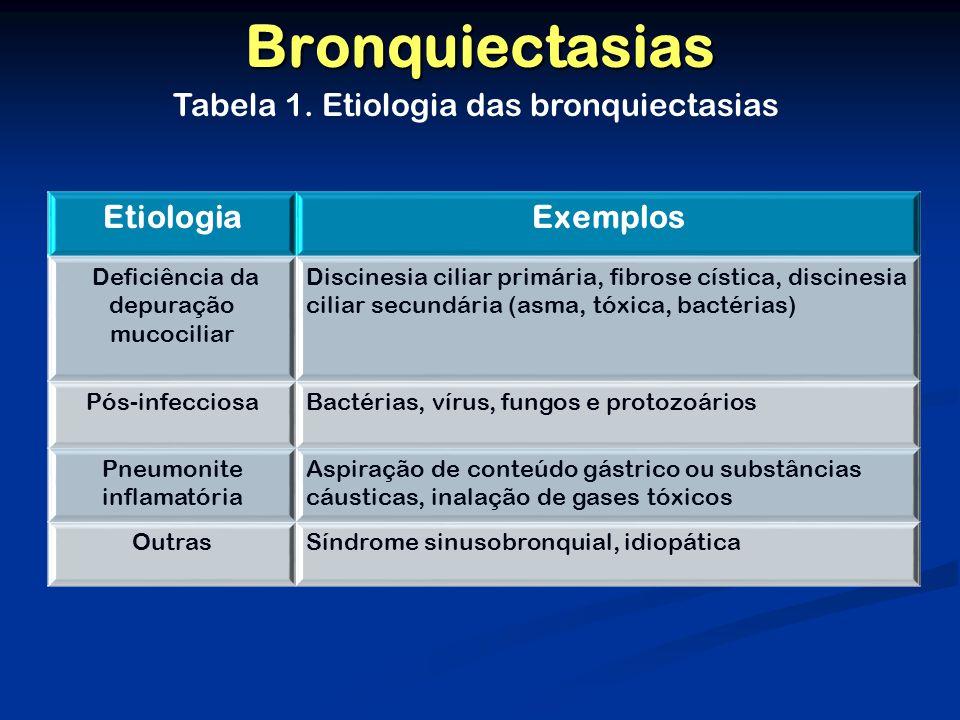 Bronquiectasias EtiologiaExemplos Deficiência da depuração mucociliar Discinesia ciliar primária, fibrose cística, discinesia ciliar secundária (asma, tóxica, bactérias) Pós-infecciosaBactérias, vírus, fungos e protozoários Pneumonite inflamatória Aspiração de conteúdo gástrico ou substâncias cáusticas, inalação de gases tóxicos OutrasSíndrome sinusobronquial, idiopática Tabela 1.