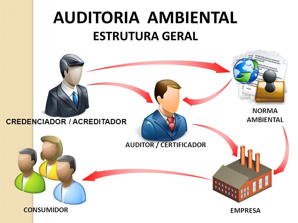 AUDITORIA AMBIENTAL ESTRUTURA GERAL CREDENCIADOR / ACREDITADOR CONSUMIDOR NORMA AMBIENTAL EMPRESA AUDITOR / CERTIFICADOR