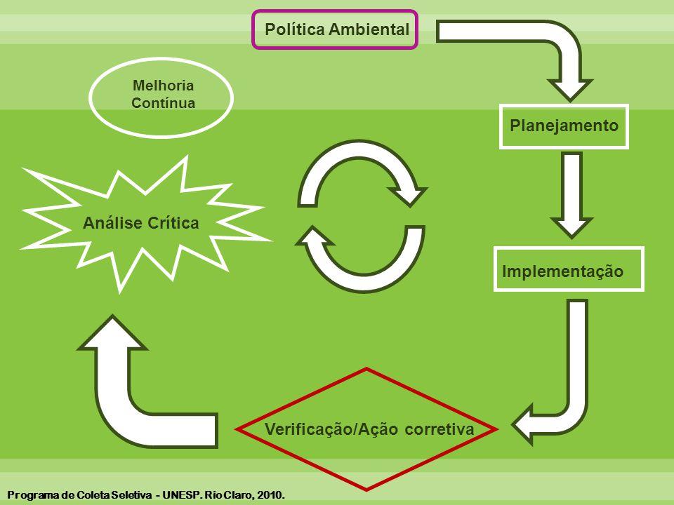 Melhoria Contínua Política Ambiental Planejamento Implementação Verificação/Ação corretiva Análise Crítica Programa de Coleta Seletiva - UNESP.