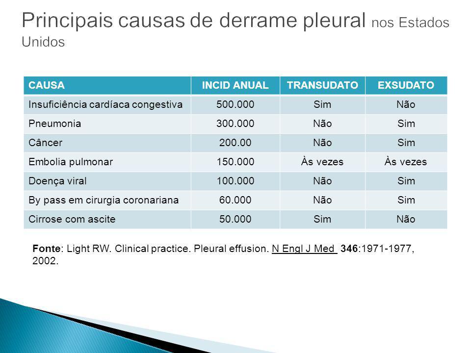 CAUSAINCID ANUALTRANSUDATOEXSUDATO Insuficiência cardíaca congestiva500.000SimNão Pneumonia300.000NãoSim Câncer200.00NãoSim Embolia pulmonar150.000Às