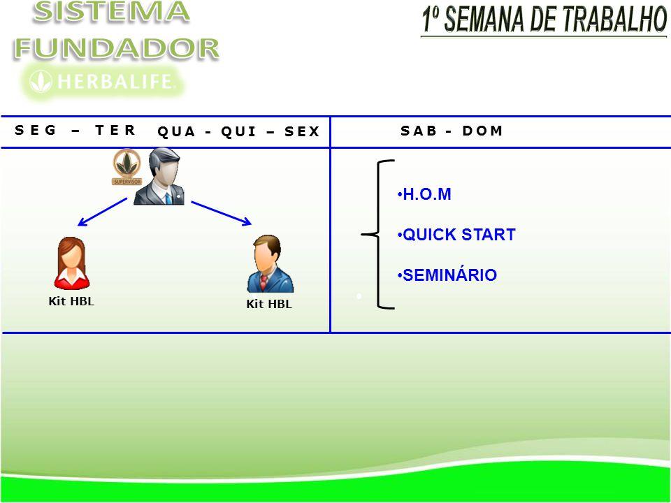 SEG – TER - QUA - QUI – SEX FESTA DE INAUGURAÇÃO DOS NOVOS DISTRIBUIDORES SAB - DOM H.O.M QUICK START SEMINÁRIO Kit HBL