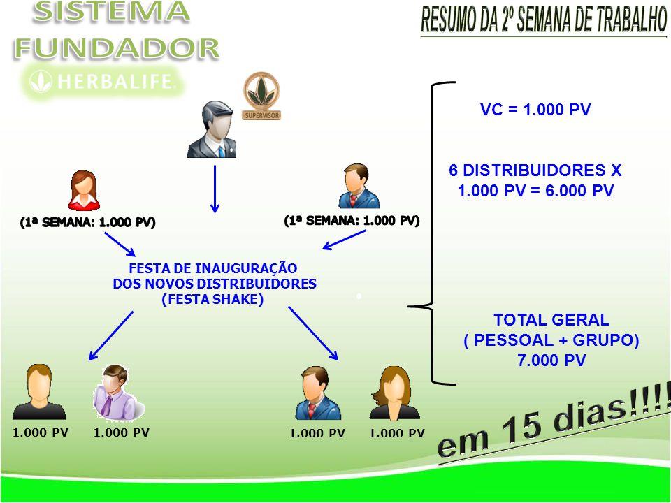 FESTA DE INAUGURAÇÃO DOS NOVOS DISTRIBUIDORES (FESTA SHAKE) 1.000 PV VC = 1.000 PV 6 DISTRIBUIDORES X 1.000 PV = 6.000 PV TOTAL GERAL ( PESSOAL + GRUPO) 7.000 PV