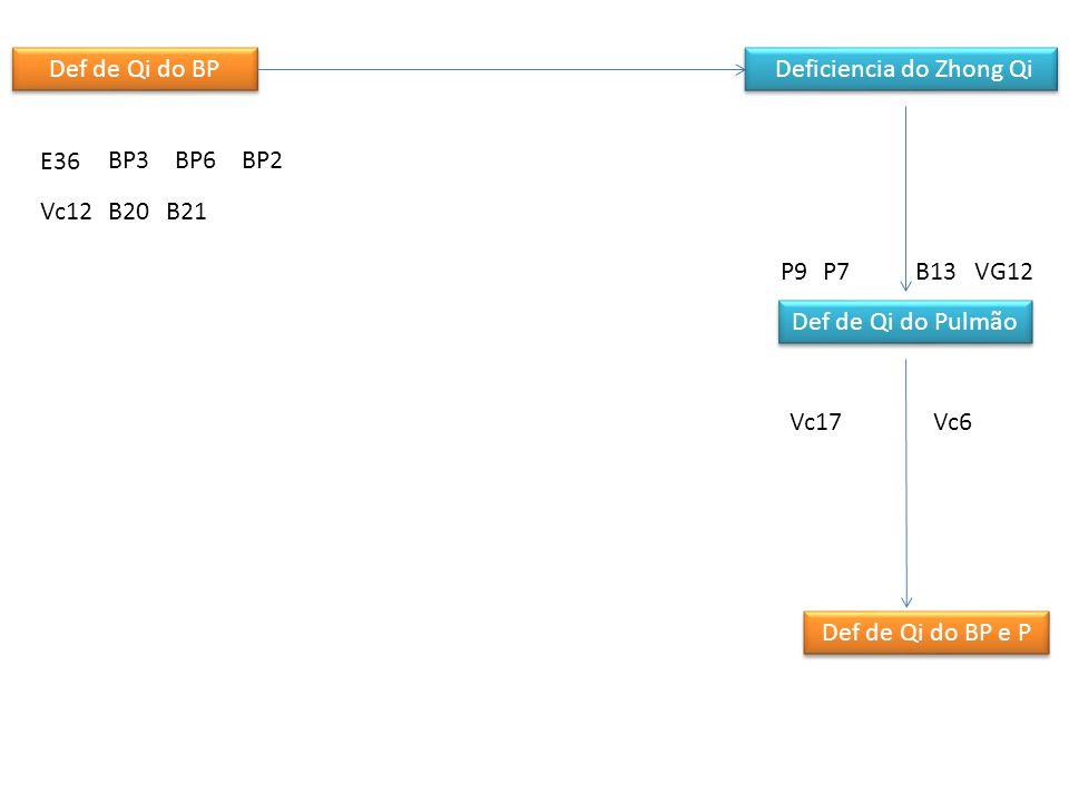 Def de Qi do BP Deficiencia do Zhong Qi Sem Gu Qi Def de Qi do Coração Def de Qi do Pulmão Def de Qi do BP e P Def de sangue do C Def de sangue do C e BP C5 PC6 B15 VC17 VG14 VC6 B20 E36 BP6 Vc12 C7 PC6 Vc14VC15 B17