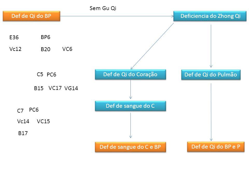 Def de Qi do BP Estagnação do qi do Figado que invade o BP BP não controla o xue Def de sangue do Figado Estagnação de Qi do Figado BP6BP10 F8 Bp6 F3VB34 F13 BP4-PC6 B18B17 VC4