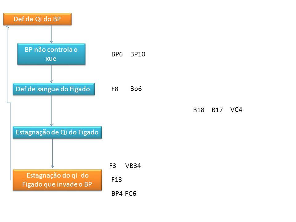 Def de Qi do BP Deficiencia do Zhong Qi Def de Qi do Coração Def de Qi do Pulmão Def de Qi do BP e P Def de sangue do C Def de sangue do C e BP Estagnação do qi do Figado que invade o BP BP não controla o xue Def de sangue do Figado Estagnação de Qi do Figado