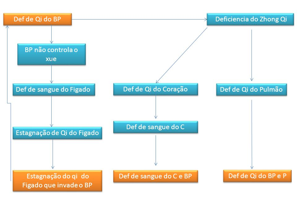 Def de Qi do BP Def de yang do BP Umidade no BP Def de yang do R Def de yang de BP e R E36 BP3 Vc12 B20 VC6 moxa BP6BP9BP3 VC9 R3R7 B23Vc4VG4
