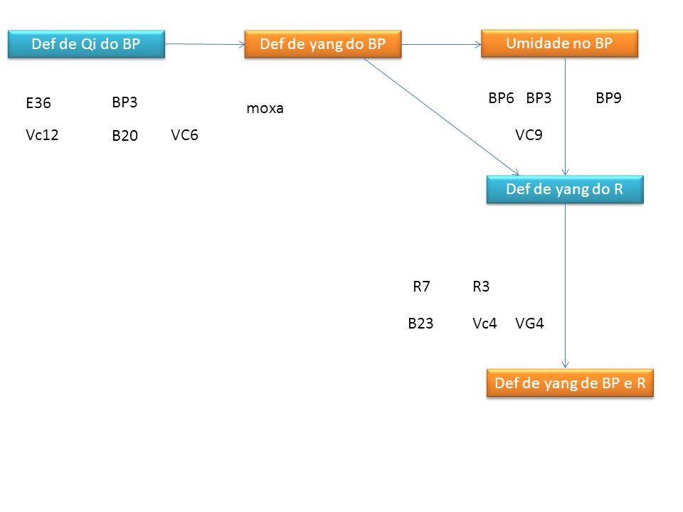 Def de Qi do BP Def de yang do BP Umidade no BP Def de yang do R Def de yang de BP e R Retenção de Alimentos Estomago e Intestino Retenção de Alimentos Estomago e Intestino Obstrução do Qi do Figado pela umidade E44 BP4 Vc12 E21 E25VC6 BP9R10 B22 Pontos da Umidade do BP F3 Vb34 VB24