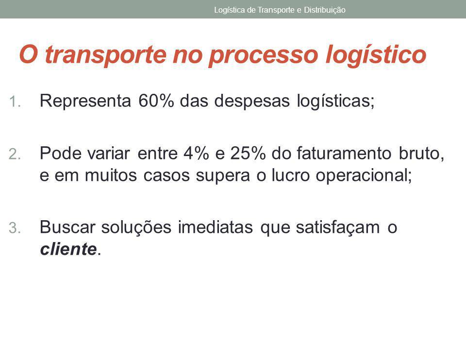 Rodoviário Fluvial/Marítimo Dutoviário Aéreo Ferroviário TIPOS DE TRANSPORTE Logística de Transporte e Distribuição