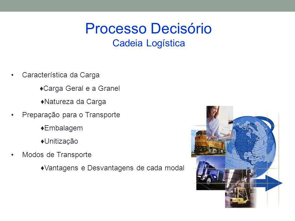 Desvantagens Logísticas Tem custos altos e baixa segurança (Brasil) para produtos de alto valor agregado e pequenos.