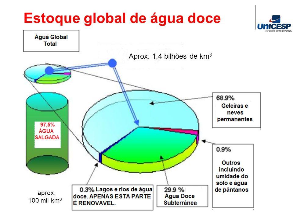 Estoque global de água doce Aprox. 1,4 bilhões de km 3 aprox. 100 mil km 3