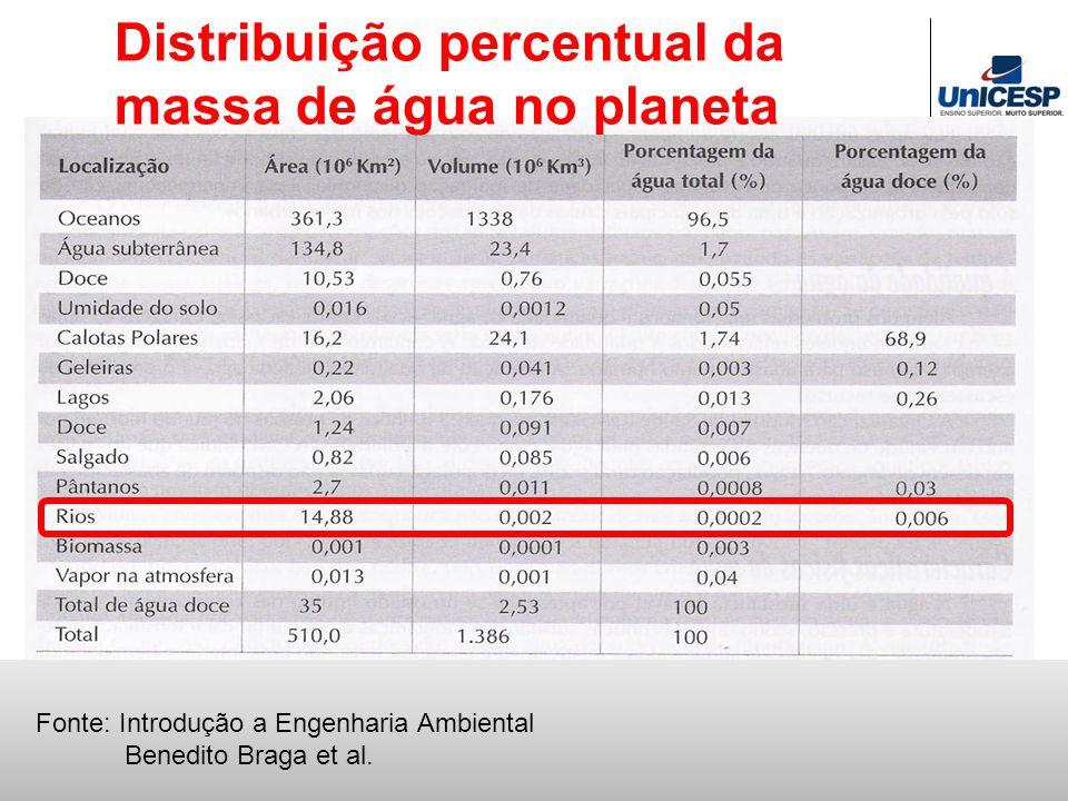 Fonte: Introdução a Engenharia Ambiental Benedito Braga et al. Distribuição percentual da massa de água no planeta