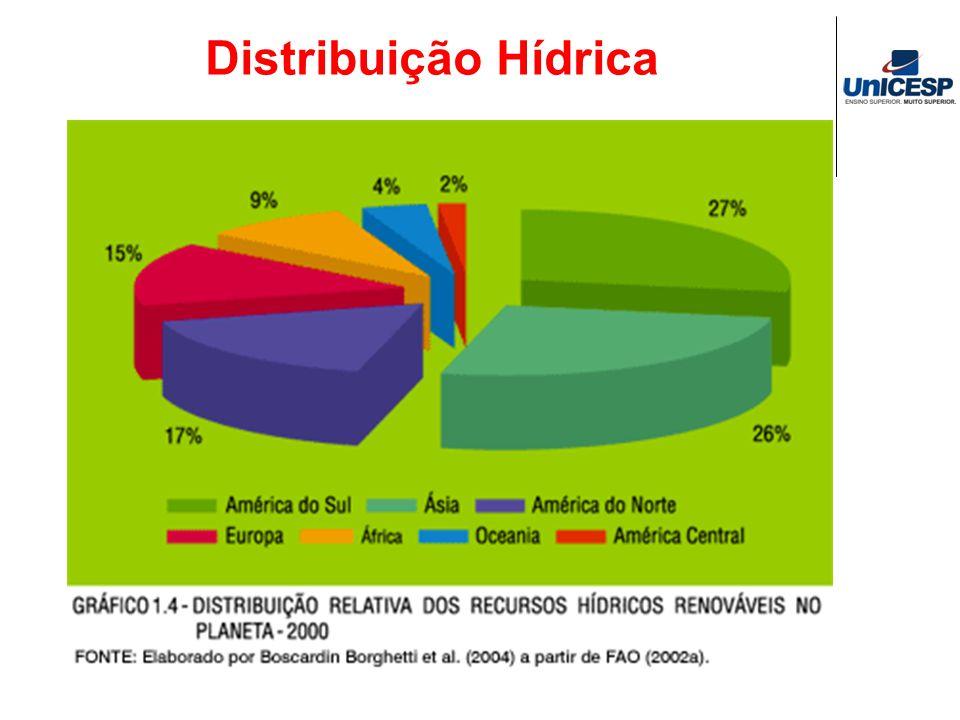 Distribuição Hídrica