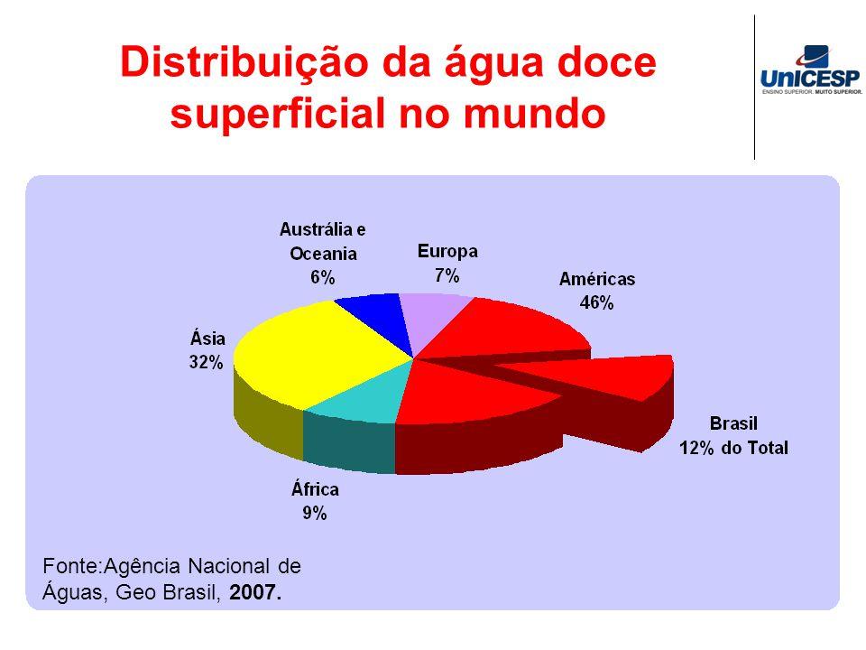 Fonte:Agência Nacional de Águas, Geo Brasil, 2007. Distribuição da água doce superficial no mundo