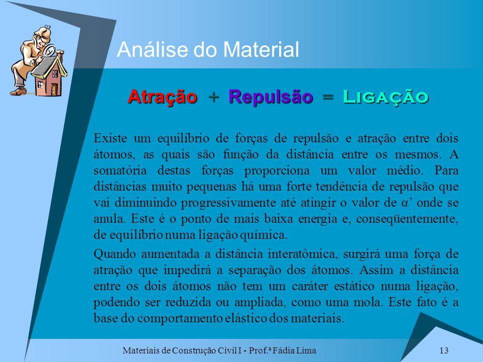 Materiais de Construção Civil I - Prof.ª Fádia Lima 13 Análise do Material Existe um equilíbrio de forças de repulsão e atração entre dois átomos, as
