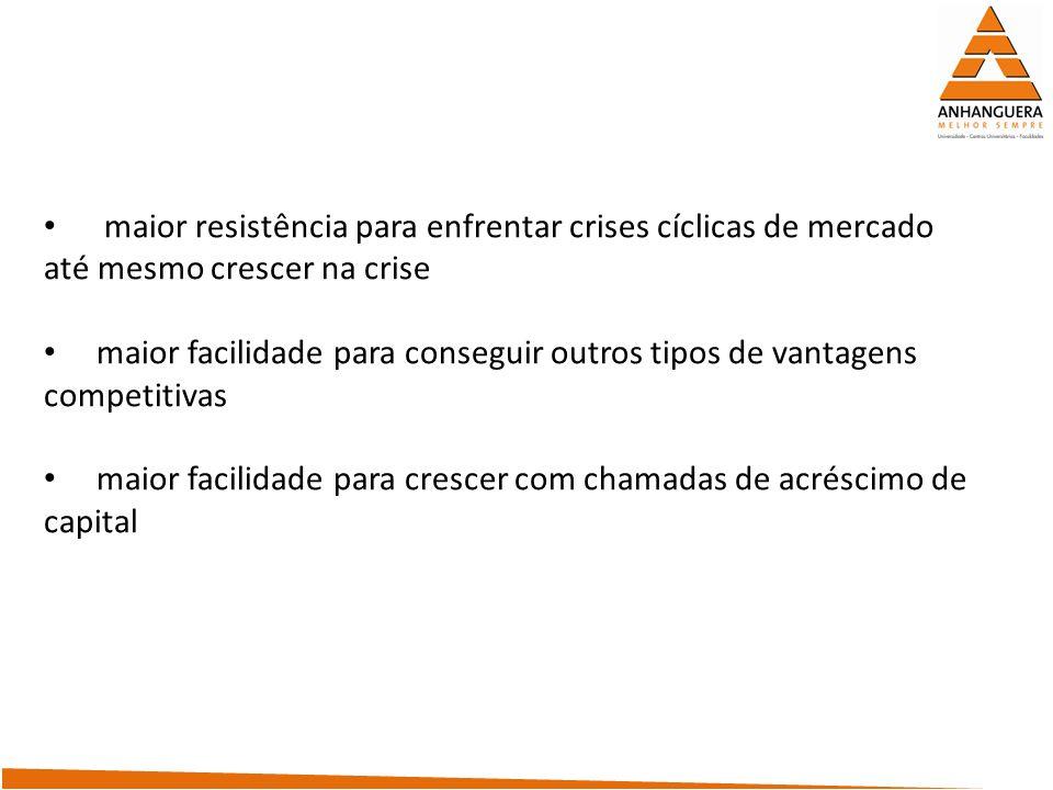 maior resistência para enfrentar crises cíclicas de mercado até mesmo crescer na crise maior facilidade para conseguir outros tipos de vantagens compe