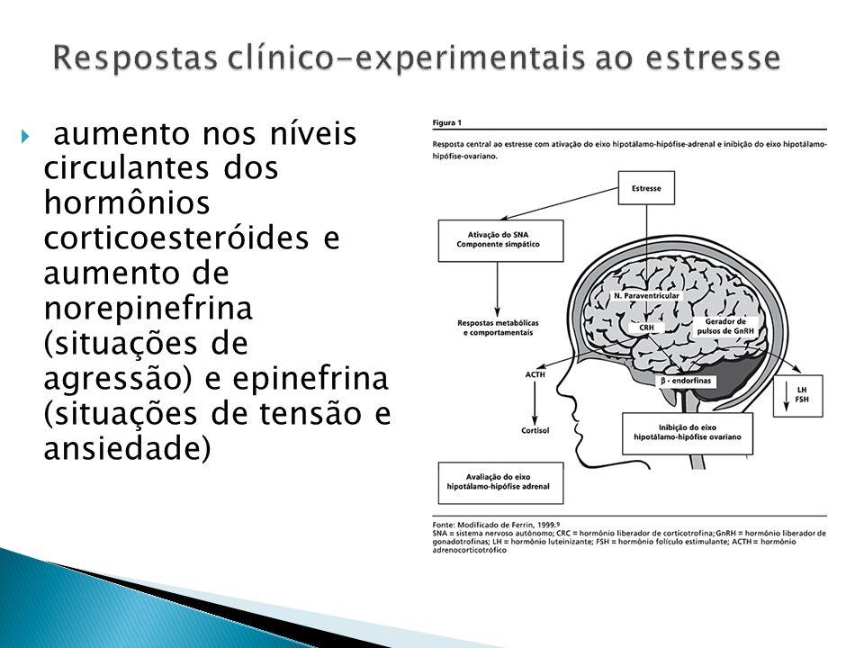 aumento nos níveis circulantes dos hormônios corticoesteróides e aumento de norepinefrina (situações de agressão) e epinefrina (situações de tensão e