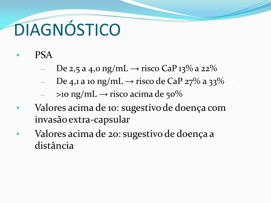DIAGNÓSTICO PSA – De 2,5 a 4,0 ng/mL risco CaP 13% a 22% – De 4,1 a 10 ng/mL risco de CaP 27% a 33% – >10 ng/mL risco acima de 50% Valores acima de 10: sugestivo de doença com invasão extra-capsular Valores acima de 20: sugestivo de doença a distância