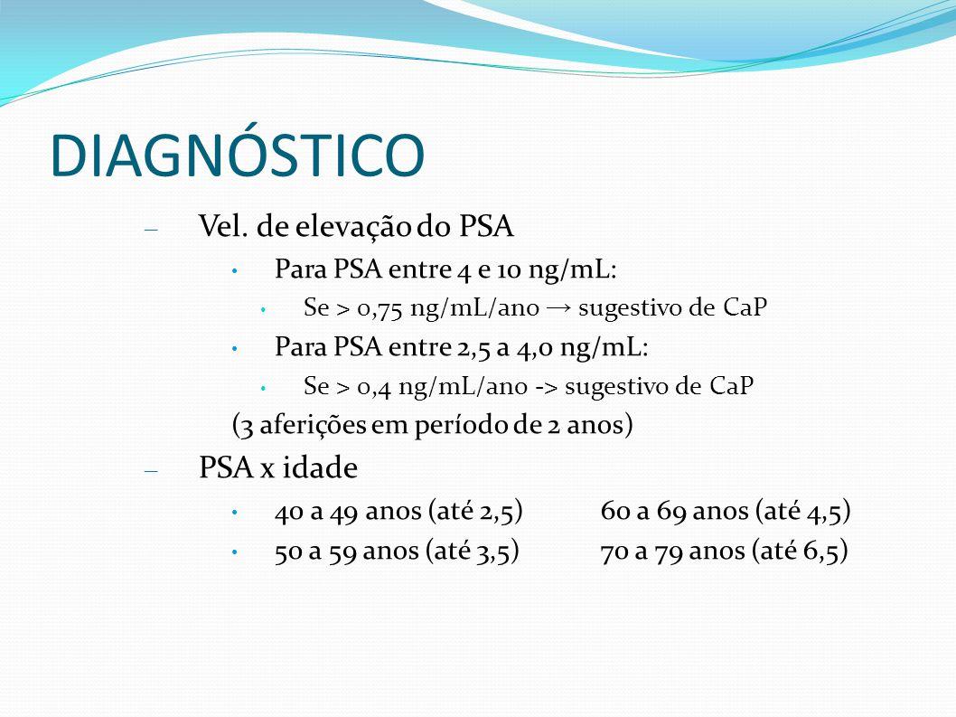 DIAGNÓSTICO – Vel. de elevação do PSA Para PSA entre 4 e 10 ng/mL: Se > 0,75 ng/mL/ano sugestivo de CaP Para PSA entre 2,5 a 4,0 ng/mL: Se > 0,4 ng/mL