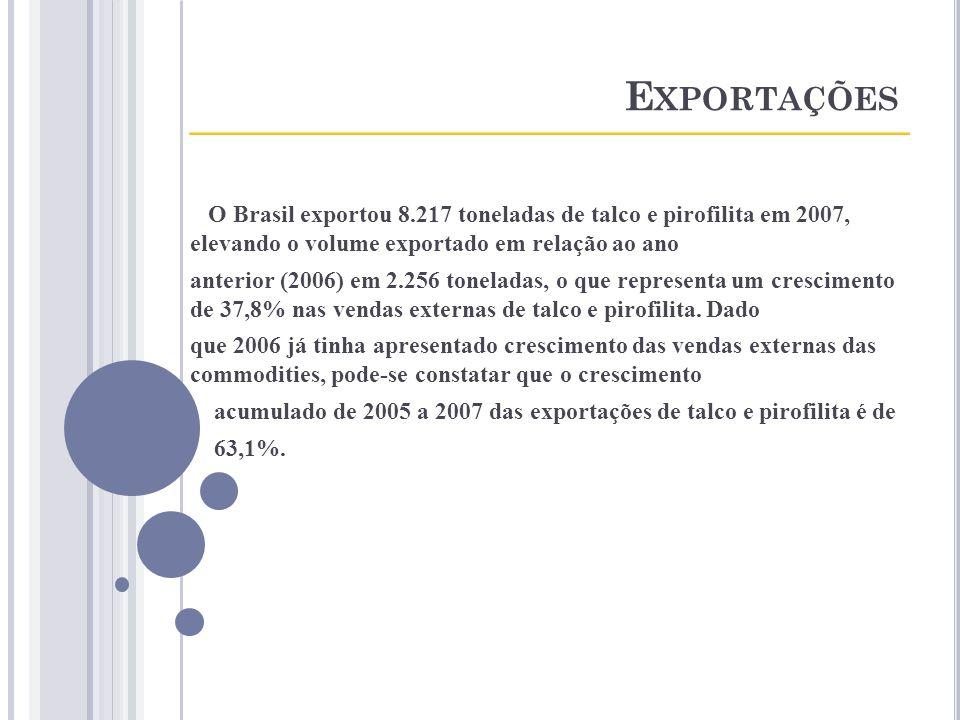 E XPORTAÇÕES ____________________________________ O Brasil exportou 8.217 toneladas de talco e pirofilita em 2007, elevando o volume exportado em rela