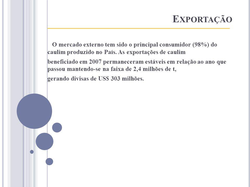 E XPORTAÇÃO ___________________________________ O mercado externo tem sido o principal consumidor (98%) do caulim produzido no País. As exportações de