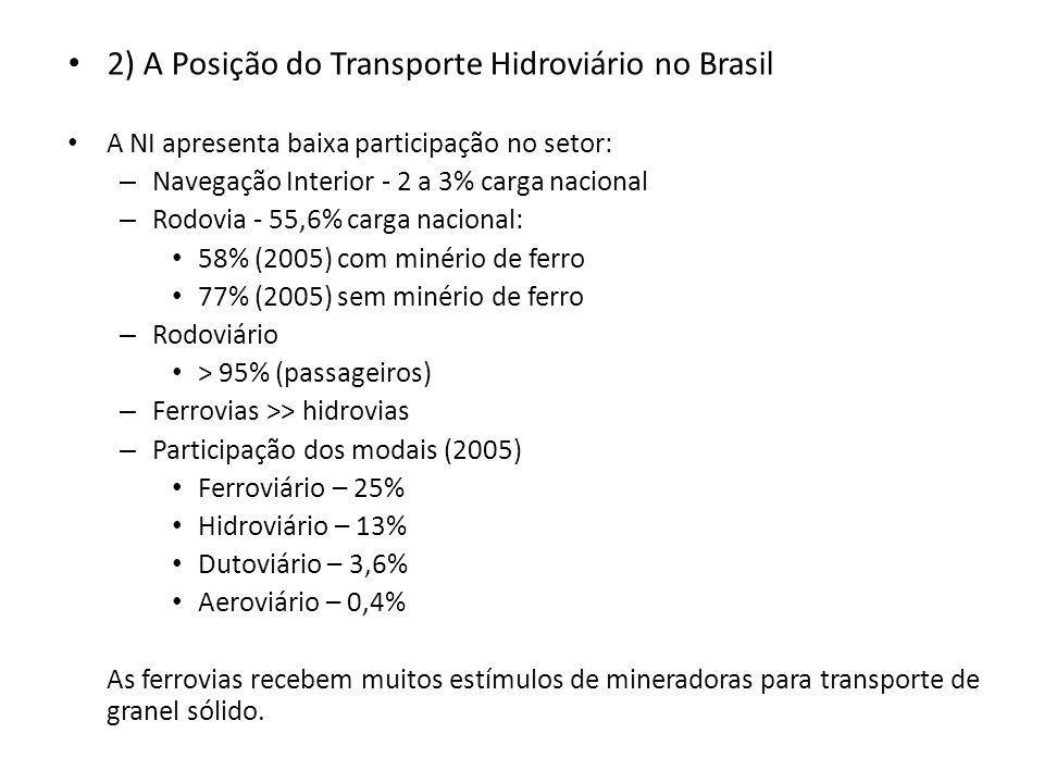 2) A Posição do Transporte Hidroviário no Brasil A NI apresenta baixa participação no setor: – Navegação Interior - 2 a 3% carga nacional – Rodovia -