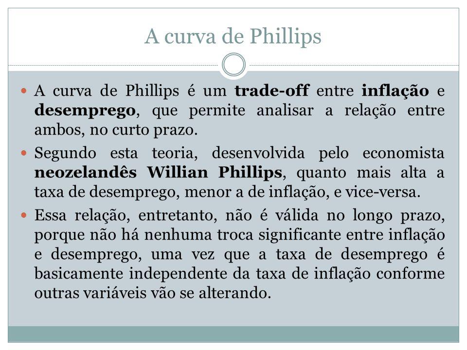 A curva de Phillips A curva de Phillips é um trade-off entre inflação e desemprego, que permite analisar a relação entre ambos, no curto prazo. Segund