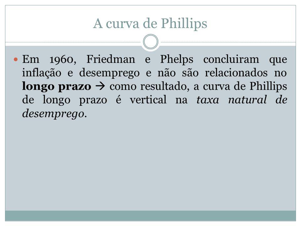 Em 1960, Friedman e Phelps concluiram que inflação e desemprego e não são relacionados no longo prazo como resultado, a curva de Phillips de longo pra