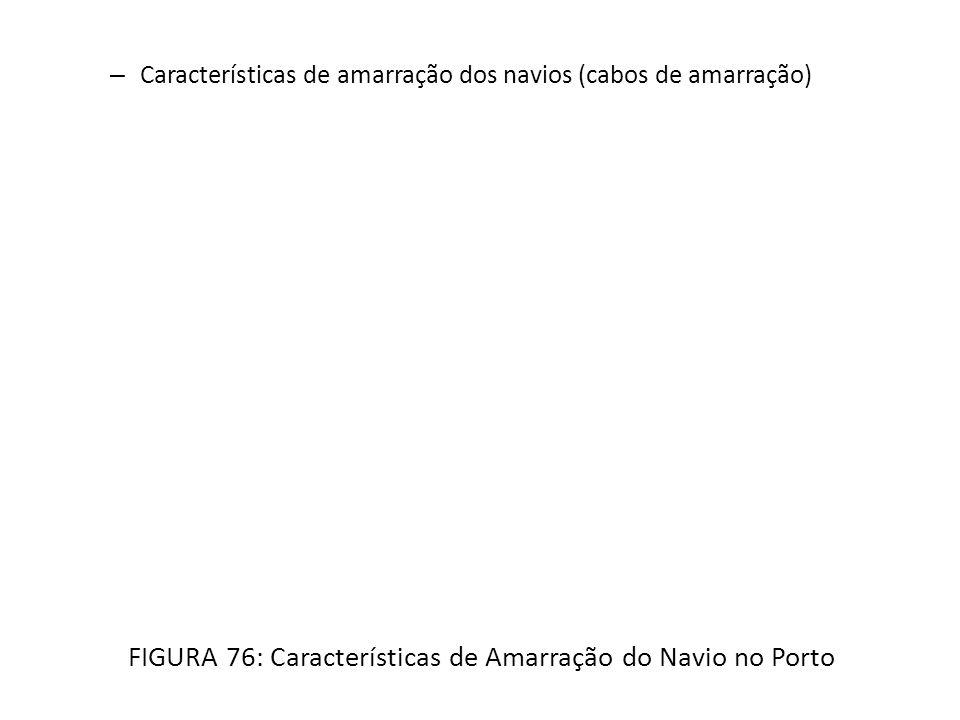 – Características de amarração dos navios (cabos de amarração) FIGURA 76: Características de Amarração do Navio no Porto