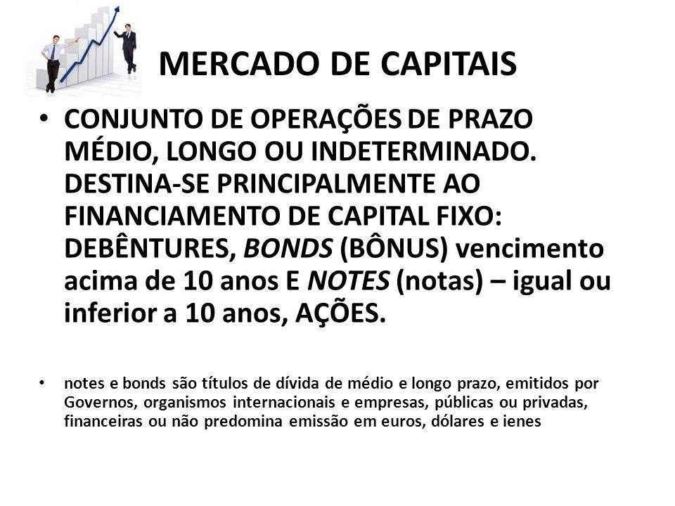 MERCADO DE CAPITAIS CONJUNTO DE OPERAÇÕES DE PRAZO MÉDIO, LONGO OU INDETERMINADO. DESTINA-SE PRINCIPALMENTE AO FINANCIAMENTO DE CAPITAL FIXO: DEBÊNTUR