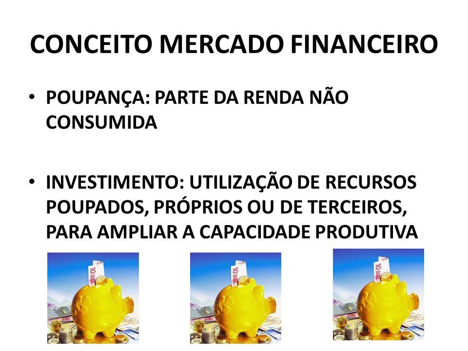 CONCEITO MERCADO FINANCEIRO POUPANÇA: PARTE DA RENDA NÃO CONSUMIDA INVESTIMENTO: UTILIZAÇÃO DE RECURSOS POUPADOS, PRÓPRIOS OU DE TERCEIROS, PARA AMPLIAR A CAPACIDADE PRODUTIVA