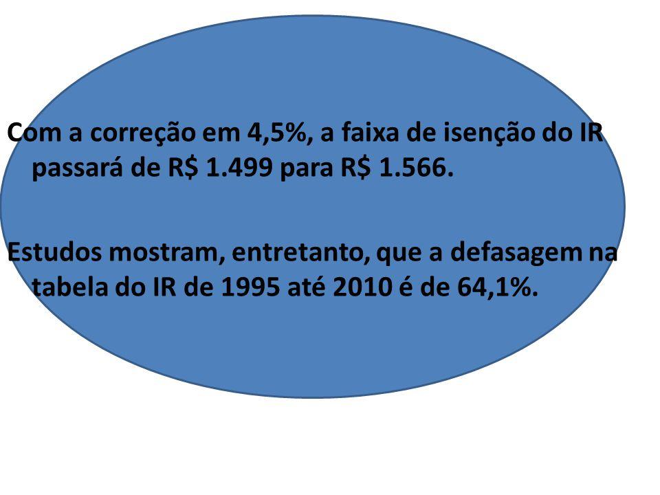 Com a correção em 4,5%, a faixa de isenção do IR passará de R$ 1.499 para R$ 1.566.