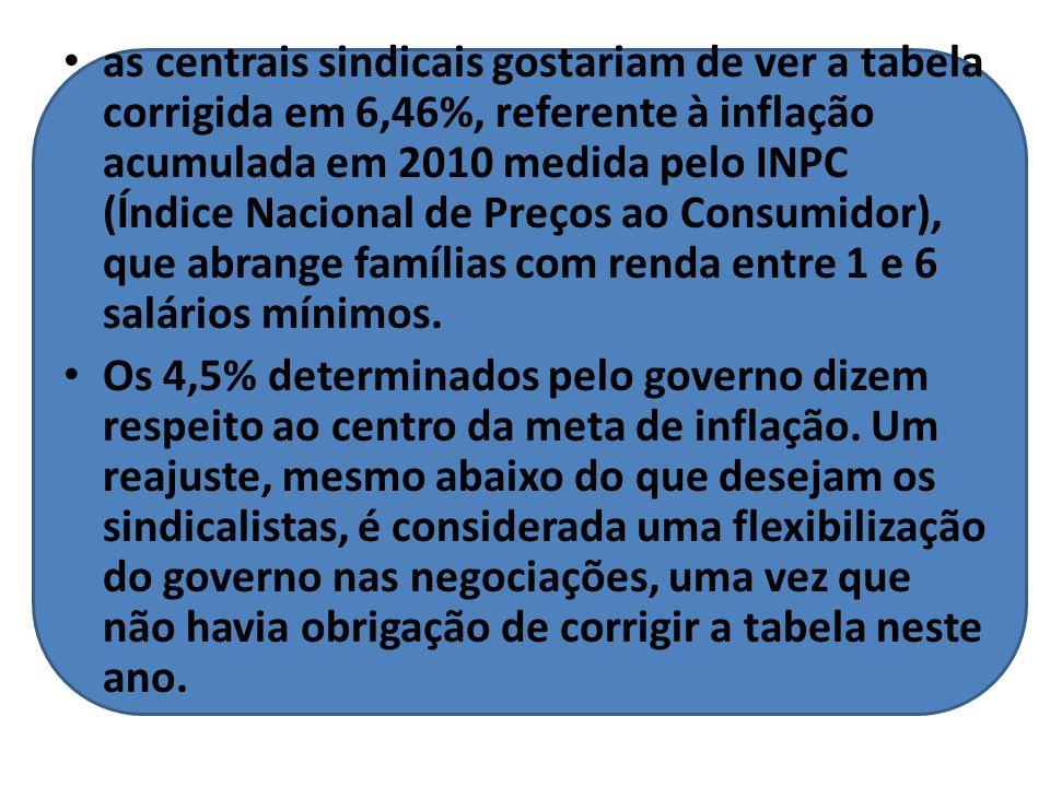 as centrais sindicais gostariam de ver a tabela corrigida em 6,46%, referente à inflação acumulada em 2010 medida pelo INPC (Índice Nacional de Preços ao Consumidor), que abrange famílias com renda entre 1 e 6 salários mínimos.