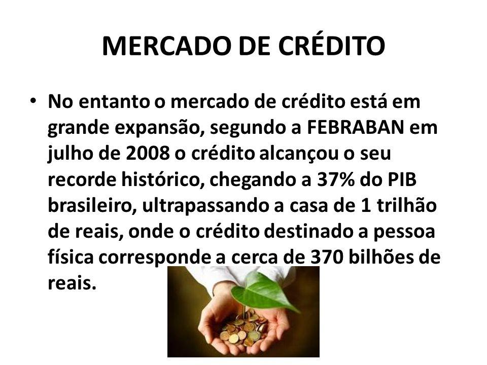 MERCADO DE CRÉDITO No entanto o mercado de crédito está em grande expansão, segundo a FEBRABAN em julho de 2008 o crédito alcançou o seu recorde histórico, chegando a 37% do PIB brasileiro, ultrapassando a casa de 1 trilhão de reais, onde o crédito destinado a pessoa física corresponde a cerca de 370 bilhões de reais.