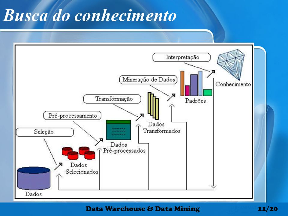 Busca do conhecimento Data Warehouse & Data Mining 11/20