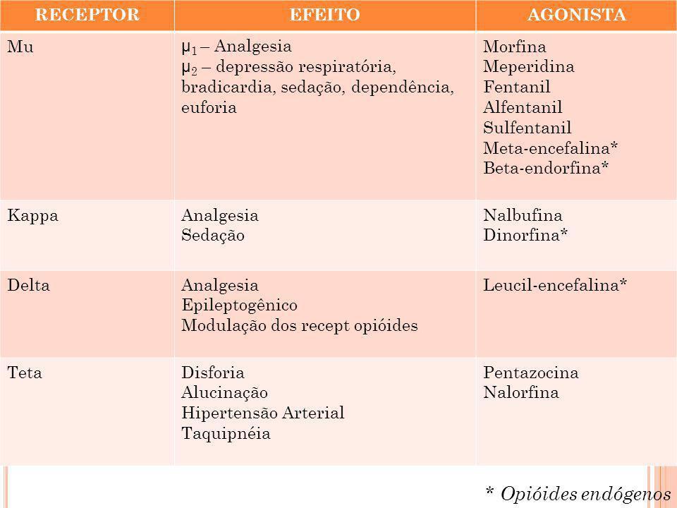 RECEPTOREFEITOAGONISTA Mu µ 1 – Analgesia µ 2 – depressão respiratória, bradicardia, sedação, dependência, euforia Morfina Meperidina Fentanil Alfenta