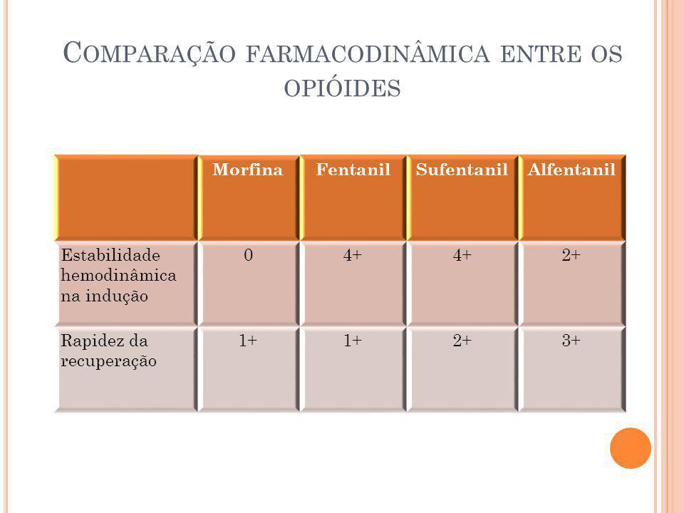 C OMPARAÇÃO FARMACODINÂMICA ENTRE OS OPIÓIDES MorfinaFentanilSufentanilAlfentanil Estabilidade hemodinâmica na indução 04+ 2+ Rapidez da recuperação 1