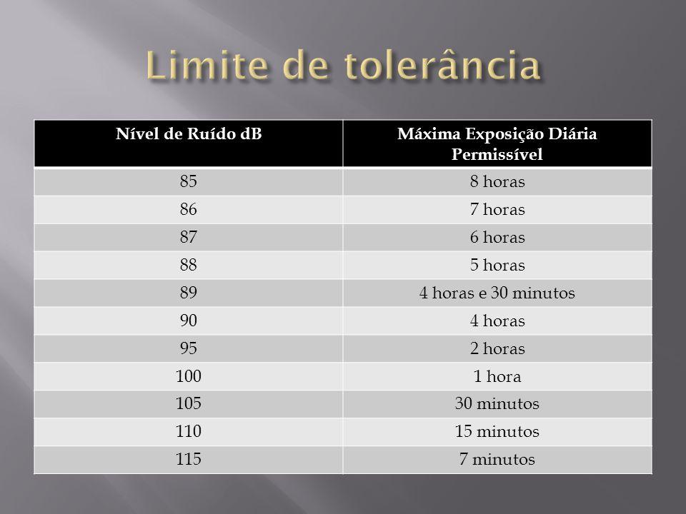Nível de Ruído dBMáxima Exposição Diária Permissível 858 horas 867 horas 876 horas 885 horas 894 horas e 30 minutos 904 horas 952 horas 1001 hora 1053