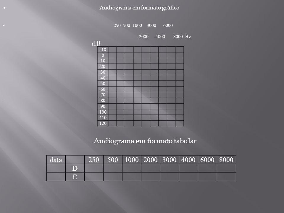 -10 0 10 20 30 40 50 60 70 80 90 100 110 120 Audiograma em formato gráfico 250 500 1000 3000 6000 2000 4000 8000 Hz dB Audiograma em formato tabular data250500100020003000400060008000 D E