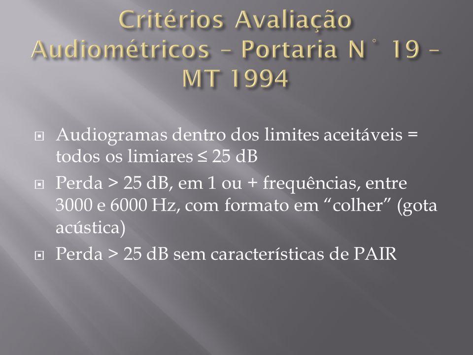 Audiogramas dentro dos limites aceitáveis = todos os limiares 25 dB Perda > 25 dB, em 1 ou + frequências, entre 3000 e 6000 Hz, com formato em colher